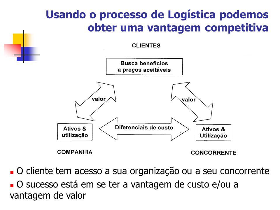 Usando o processo de Logística podemos obter uma vantagem competitiva