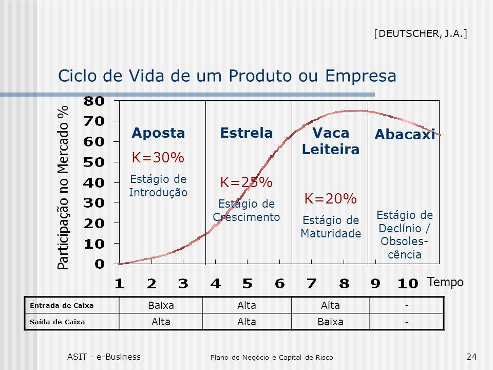 Ciclo de Vida de um Produto ou Empresa