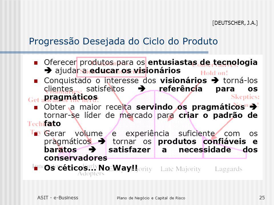 Progressão Desejada do Ciclo do Produto