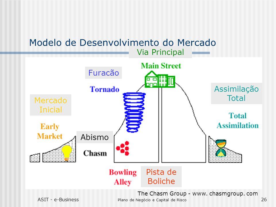Modelo de Desenvolvimento do Mercado