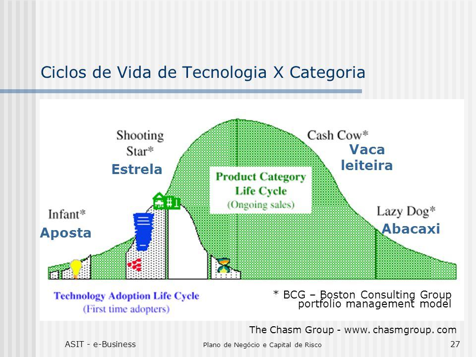 Ciclos de Vida de Tecnologia X Categoria