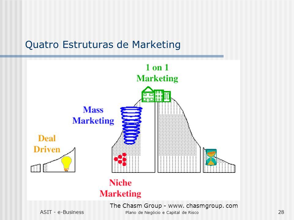 Quatro Estruturas de Marketing