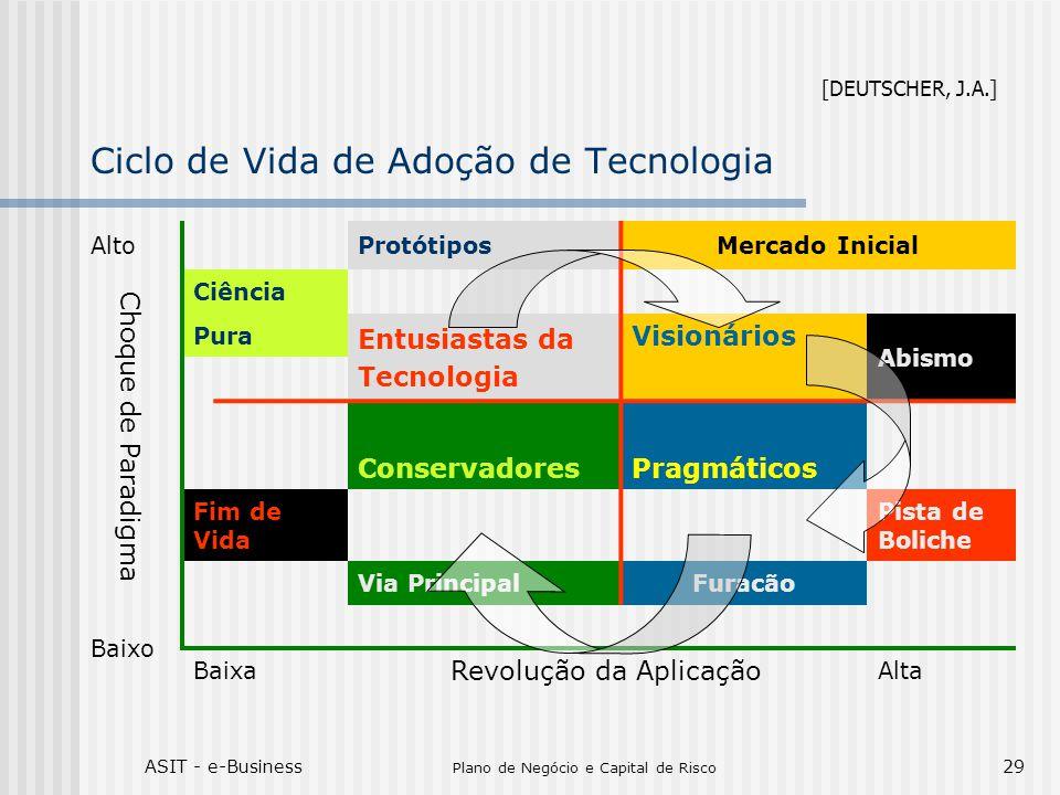 Ciclo de Vida de Adoção de Tecnologia