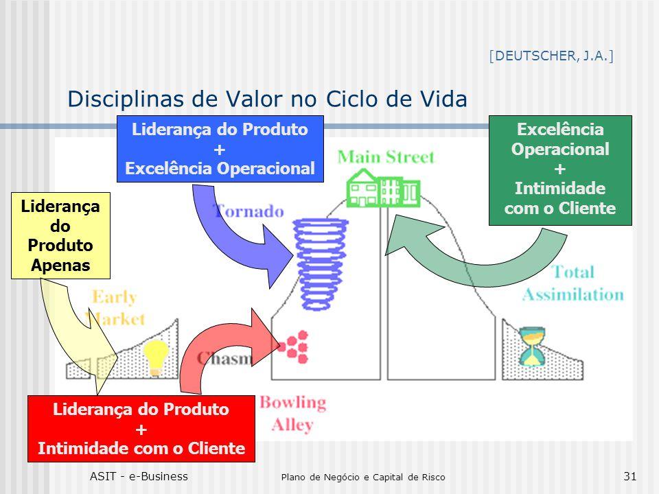 Disciplinas de Valor no Ciclo de Vida