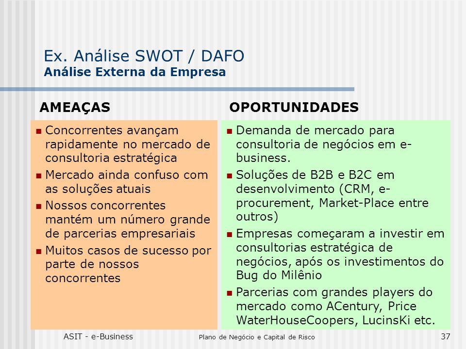 Ex. Análise SWOT / DAFO Análise Externa da Empresa