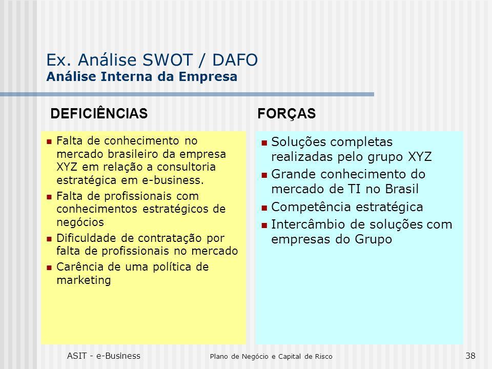 Ex. Análise SWOT / DAFO Análise Interna da Empresa