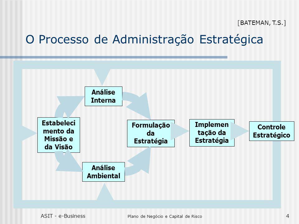 O Processo de Administração Estratégica