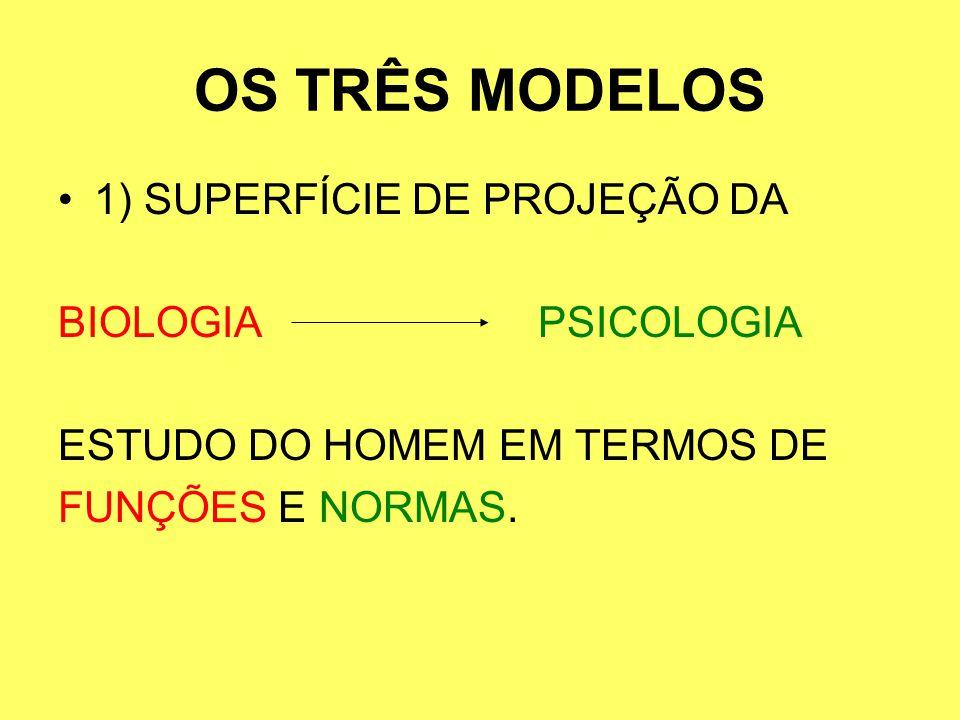 OS TRÊS MODELOS 1) SUPERFÍCIE DE PROJEÇÃO DA BIOLOGIA PSICOLOGIA
