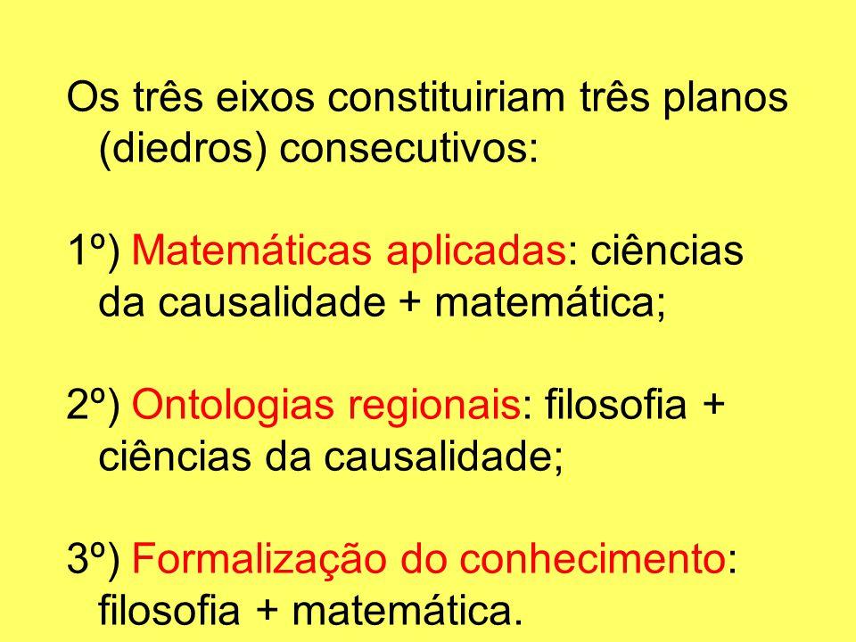 Os três eixos constituiriam três planos (diedros) consecutivos: