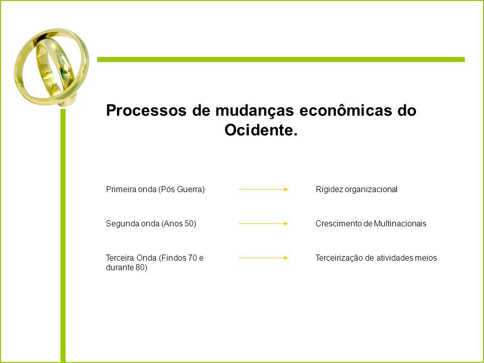 Processos de mudanças econômicas do Ocidente.