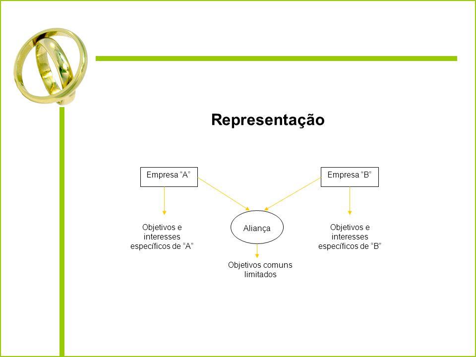 Representação Empresa A Empresa B