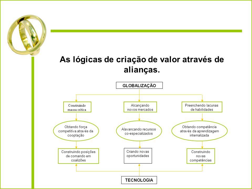 As lógicas de criação de valor através de alianças.