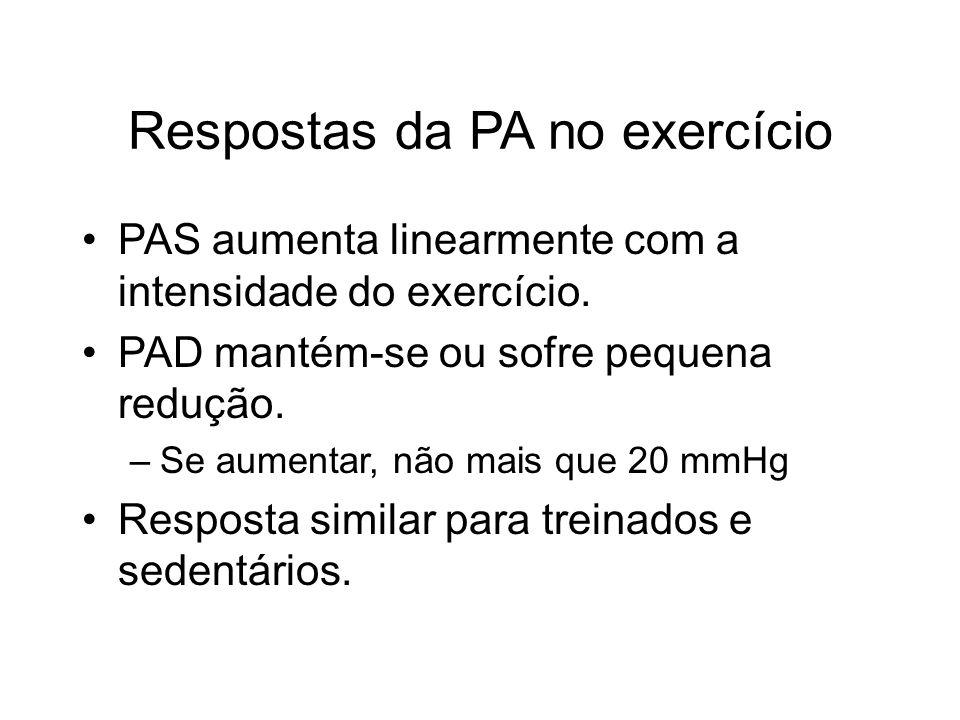 Respostas da PA no exercício