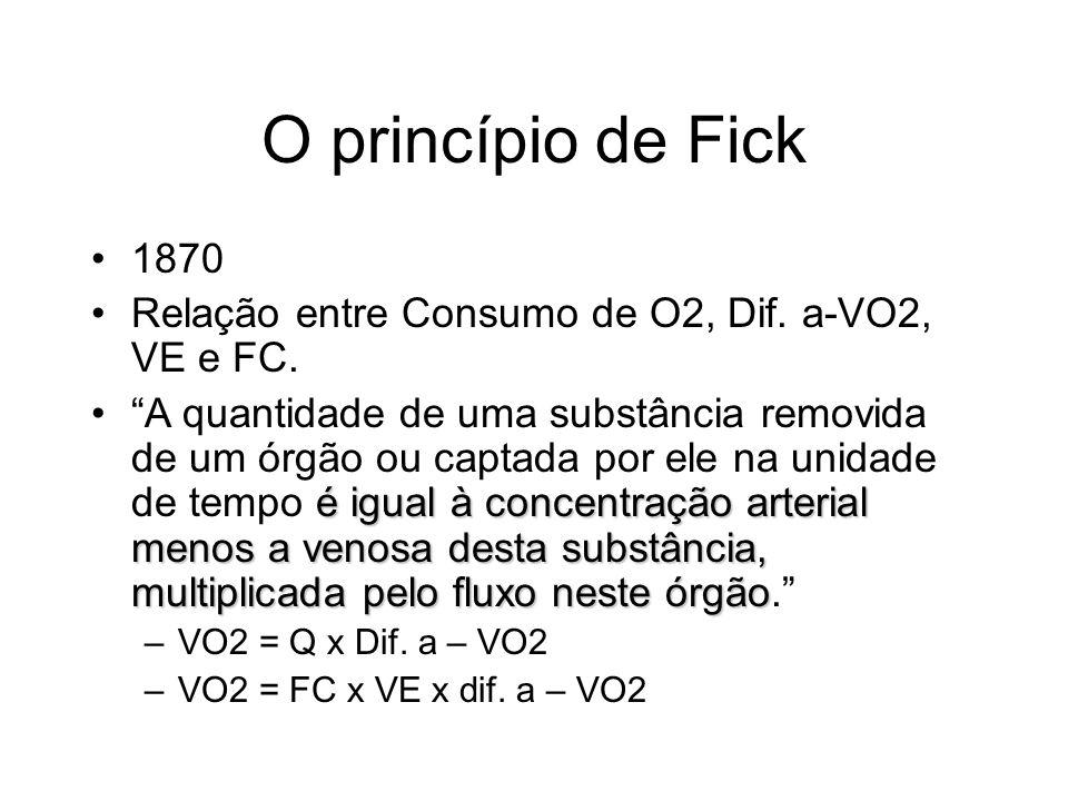 O princípio de Fick 1870. Relação entre Consumo de O2, Dif. a-VO2, VE e FC.