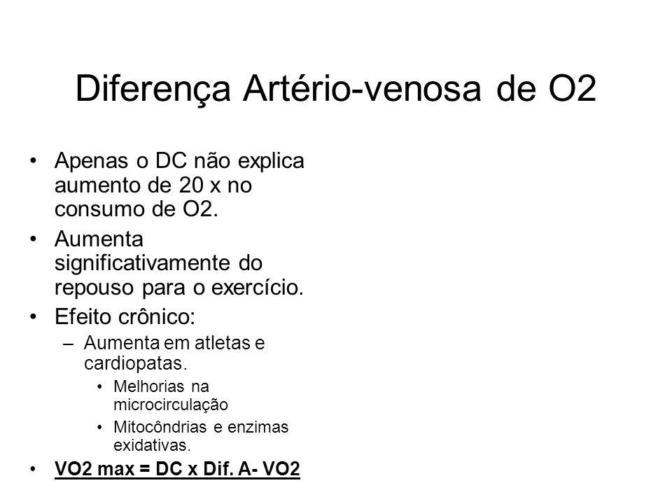 Diferença Artério-venosa de O2
