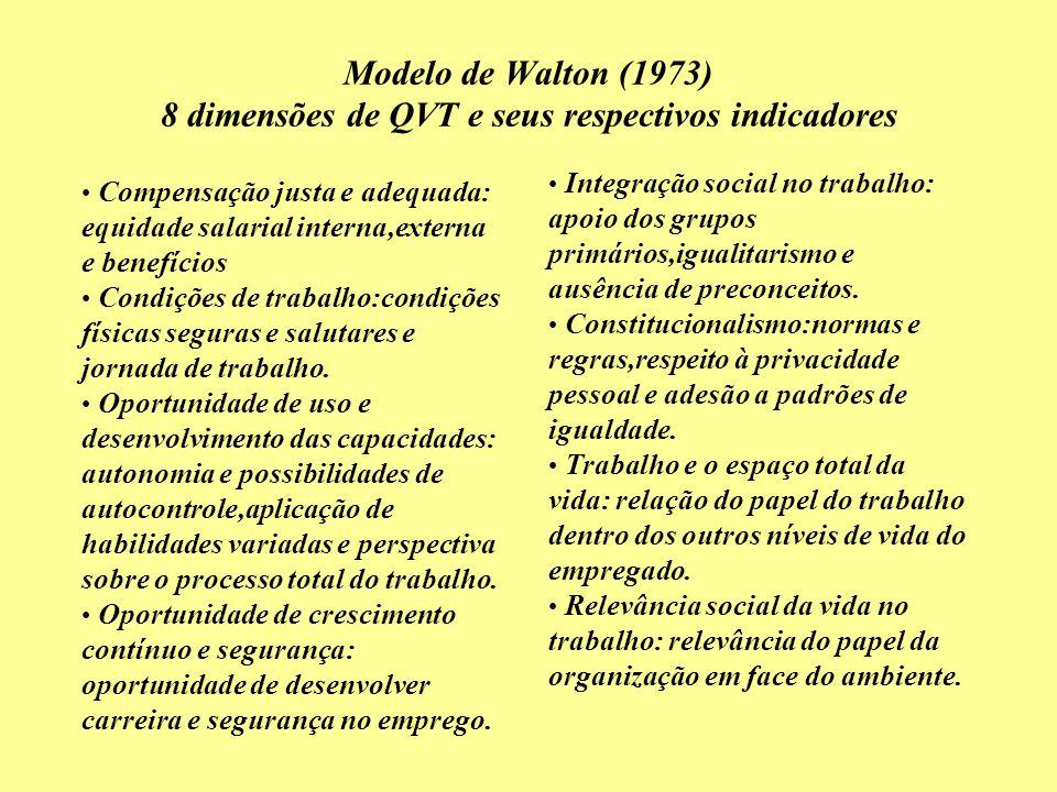 Modelo de Walton (1973) 8 dimensões de QVT e seus respectivos indicadores