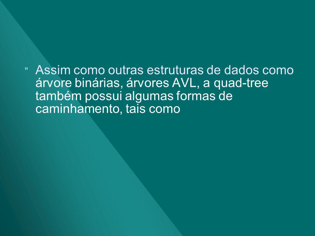 Assim como outras estruturas de dados como árvore binárias, árvores AVL, a quad-tree também possui algumas formas de caminhamento, tais como