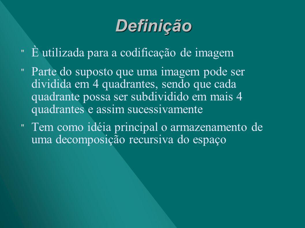 Definição È utilizada para a codificação de imagem
