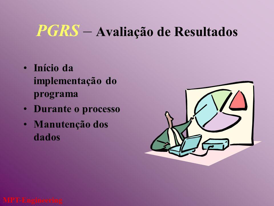 PGRS – Avaliação de Resultados