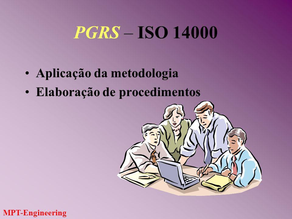 PGRS – ISO 14000 Aplicação da metodologia Elaboração de procedimentos