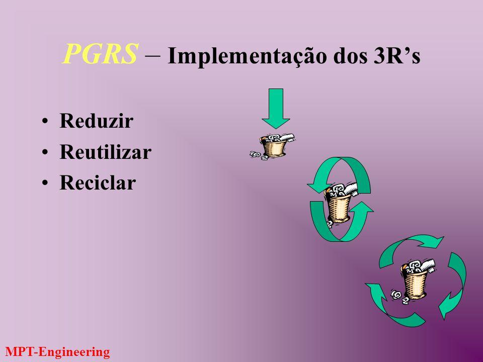 PGRS – Implementação dos 3R's