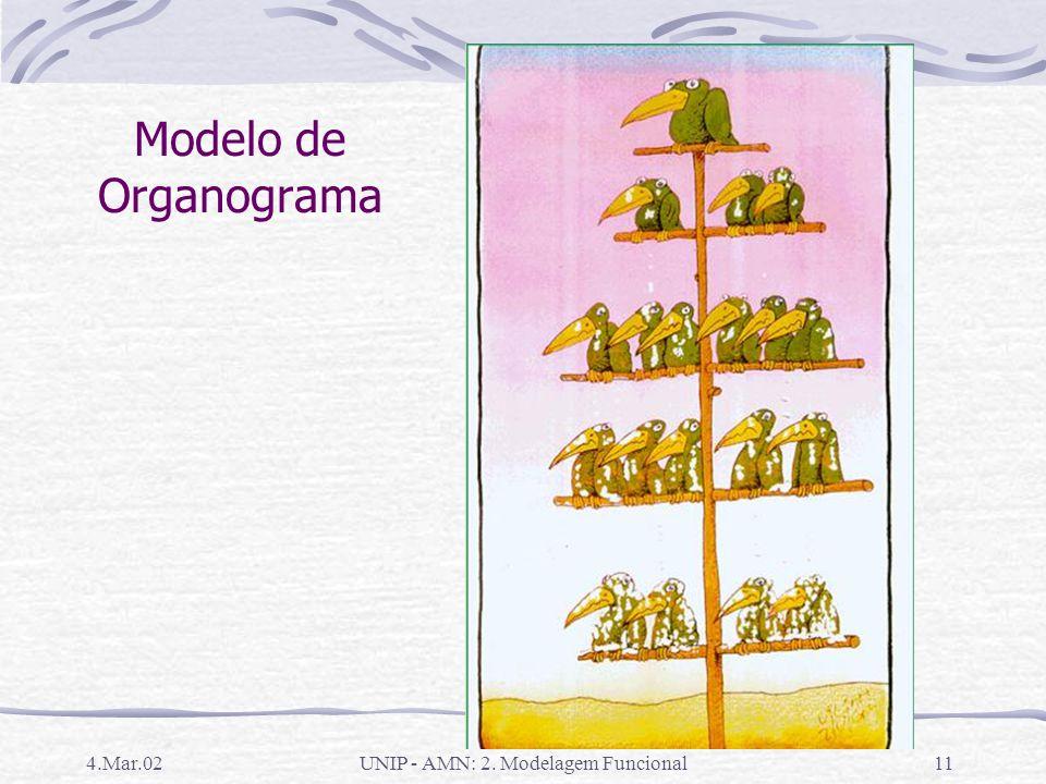 UNIP - AMN: 2. Modelagem Funcional