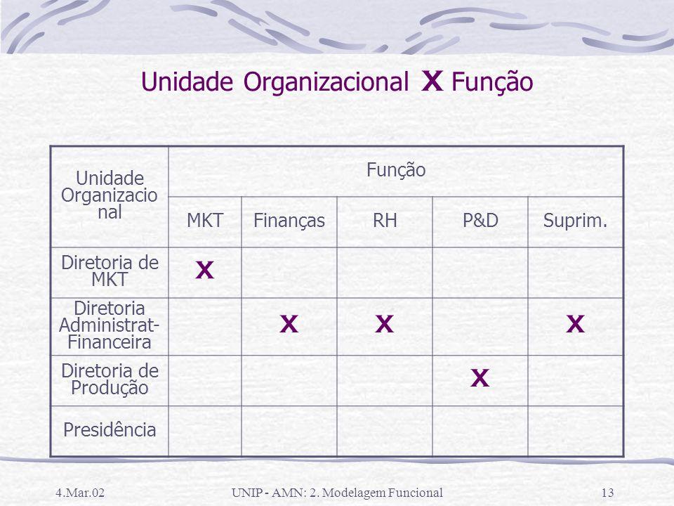 Unidade Organizacional X Função