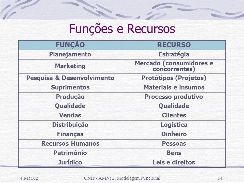 Funções e Recursos FUNÇÃO RECURSO Planejamento Estratégia Marketing