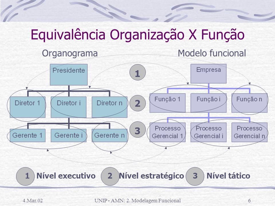Equivalência Organização X Função