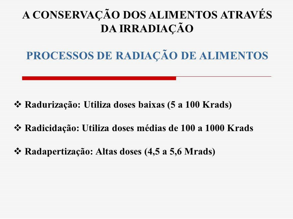A CONSERVAÇÃO DOS ALIMENTOS ATRAVÉS PROCESSOS DE RADIAÇÃO DE ALIMENTOS