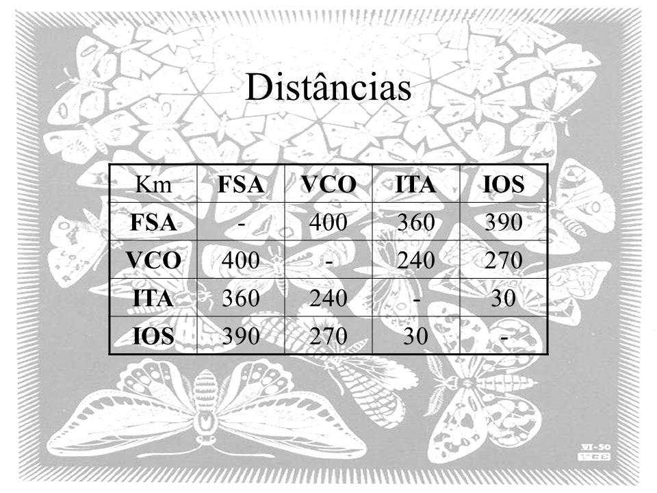 Distâncias Km FSA VCO ITA IOS - 400 360 390 240 270 30