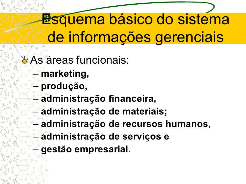 Esquema básico do sistema de informações gerenciais
