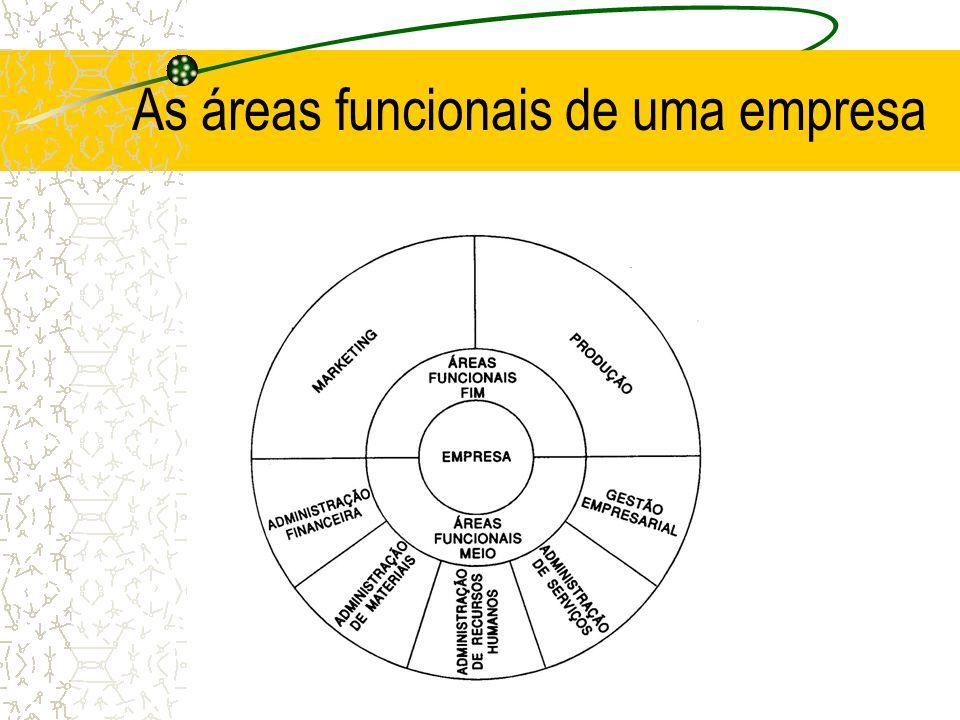 As áreas funcionais de uma empresa