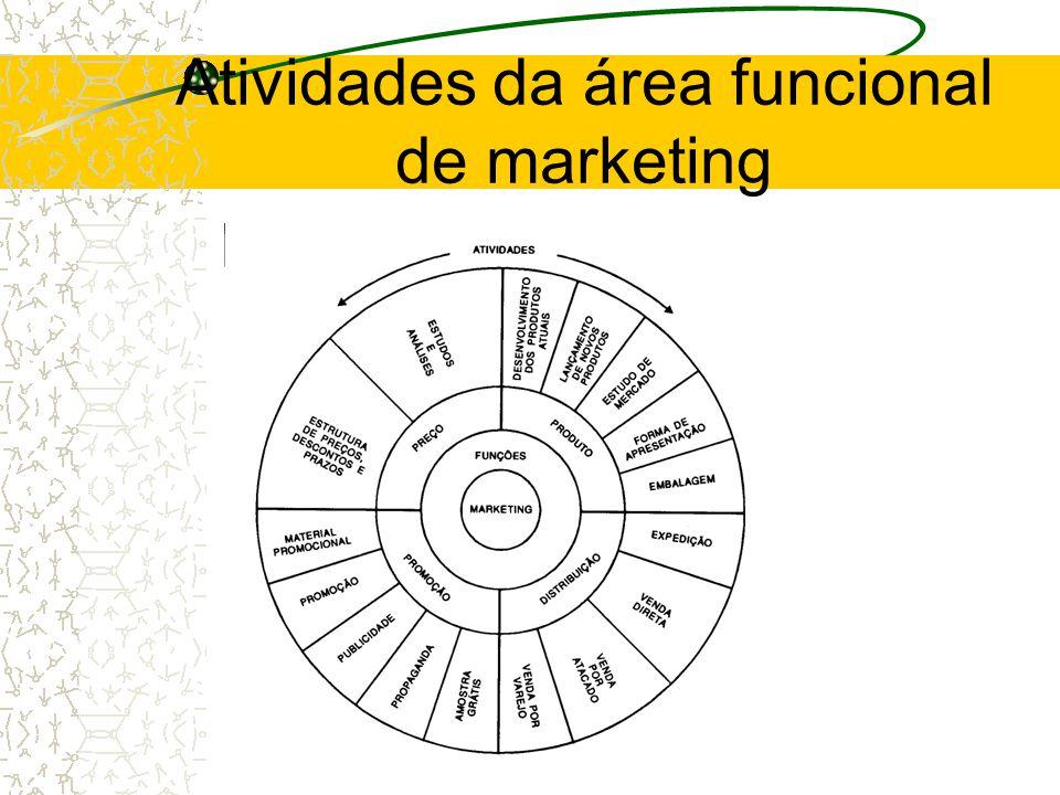Atividades da área funcional de marketing