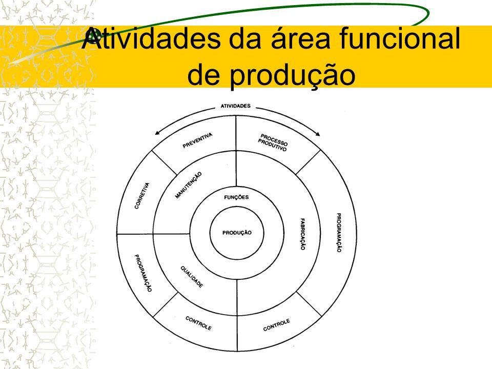 Atividades da área funcional de produção