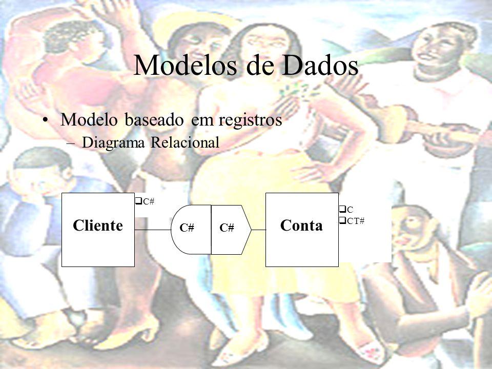 Modelos de Dados Modelo baseado em registros Diagrama Relacional