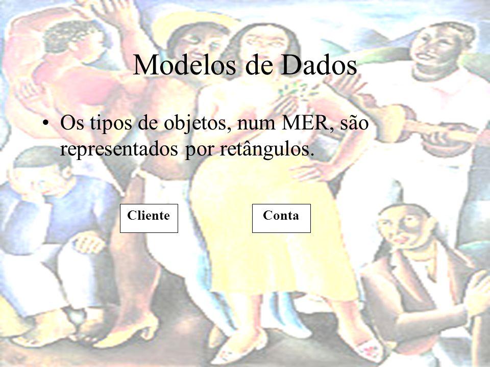 Modelos de Dados Os tipos de objetos, num MER, são representados por retângulos. Cliente Conta
