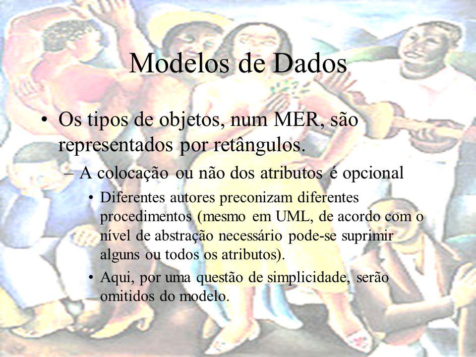 Modelos de Dados Os tipos de objetos, num MER, são representados por retângulos. A colocação ou não dos atributos é opcional.