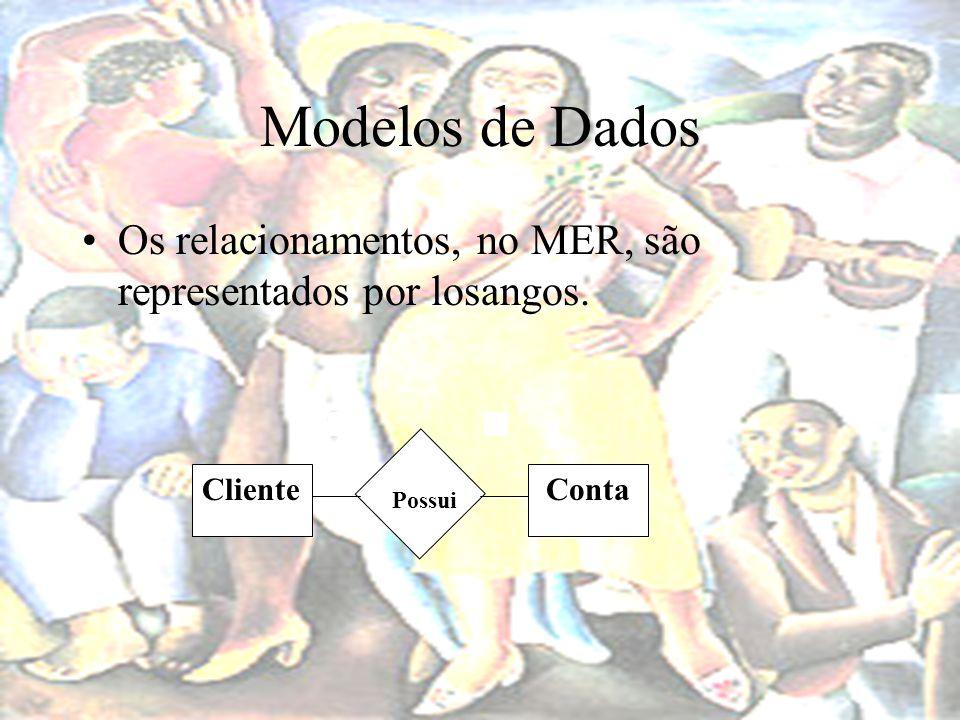 Modelos de Dados Os relacionamentos, no MER, são representados por losangos. Cliente Conta Possui