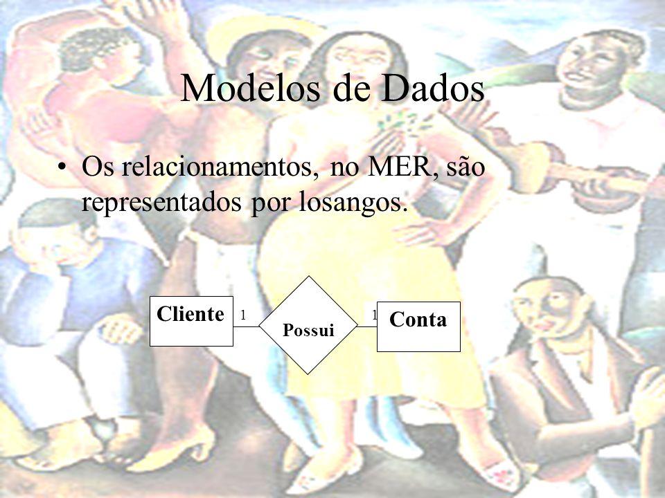 Modelos de Dados Os relacionamentos, no MER, são representados por losangos. 1 Cliente Conta Possui