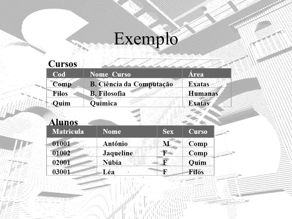 Exemplo Cursos Alunos Cod Nome_Curso Área Comp