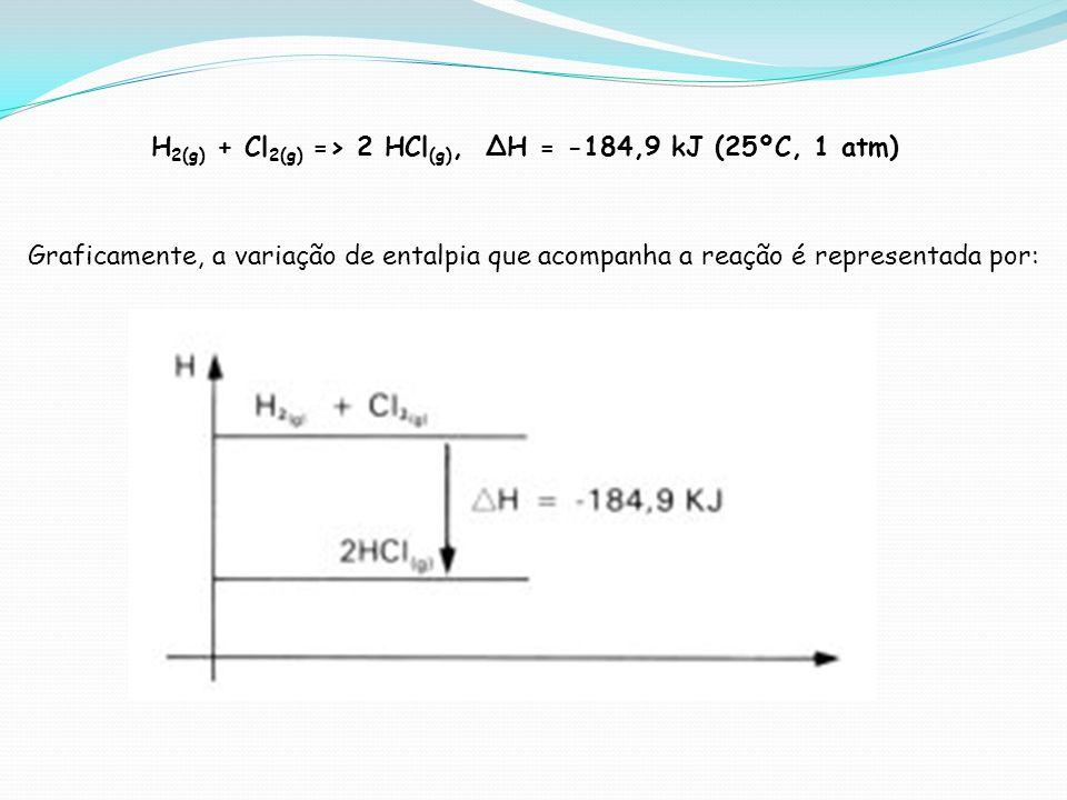 H2(g) + Cl2(g) => 2 HCl(g), ∆H = -184,9 kJ (25ºC, 1 atm)
