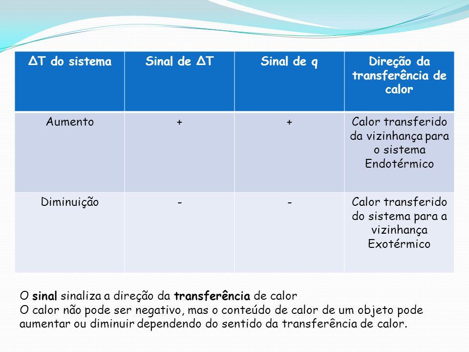 Direção da transferência de calor