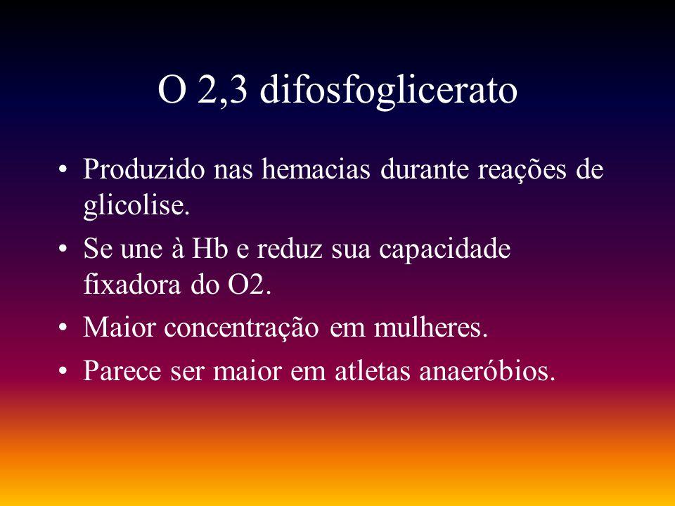 O 2,3 difosfoglicerato Produzido nas hemacias durante reações de glicolise. Se une à Hb e reduz sua capacidade fixadora do O2.