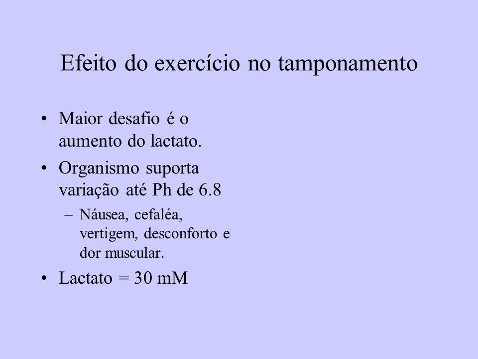 Efeito do exercício no tamponamento
