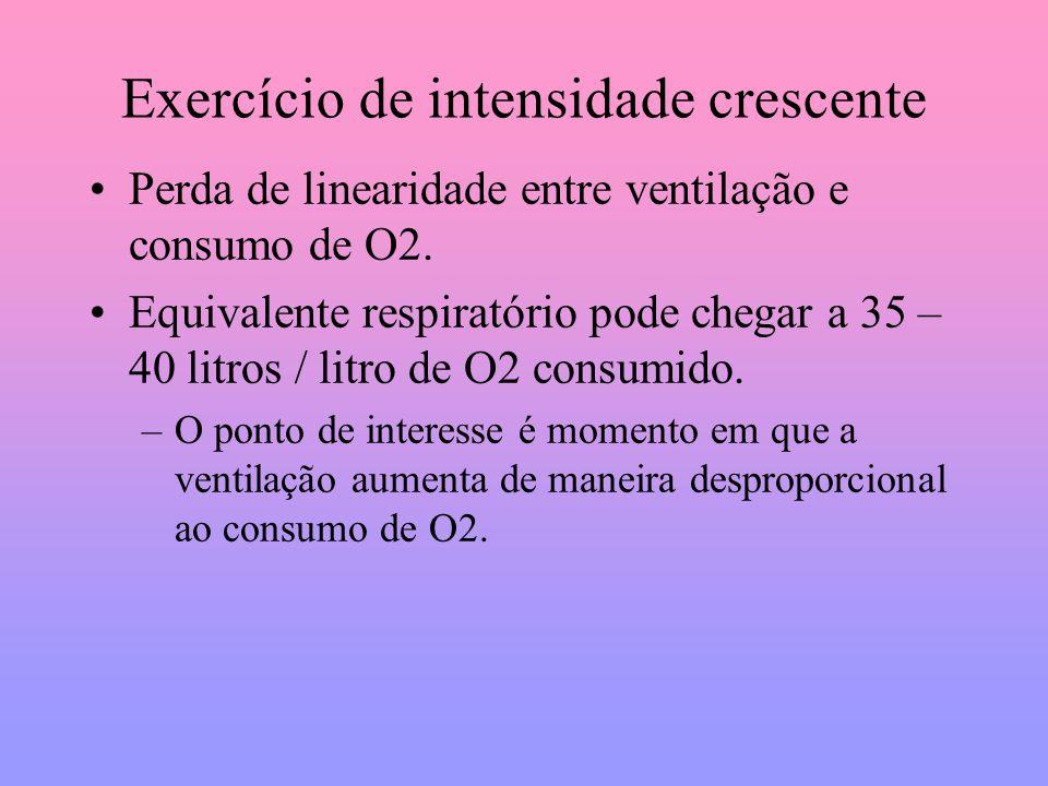 Exercício de intensidade crescente