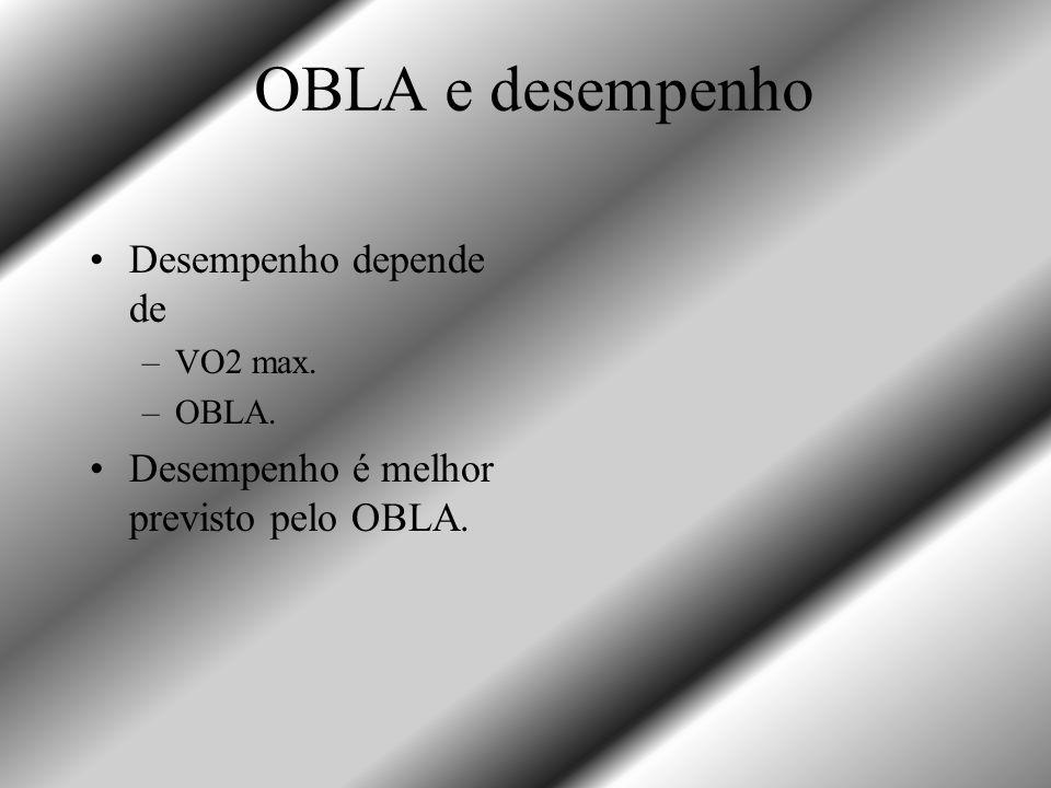 OBLA e desempenho Desempenho depende de