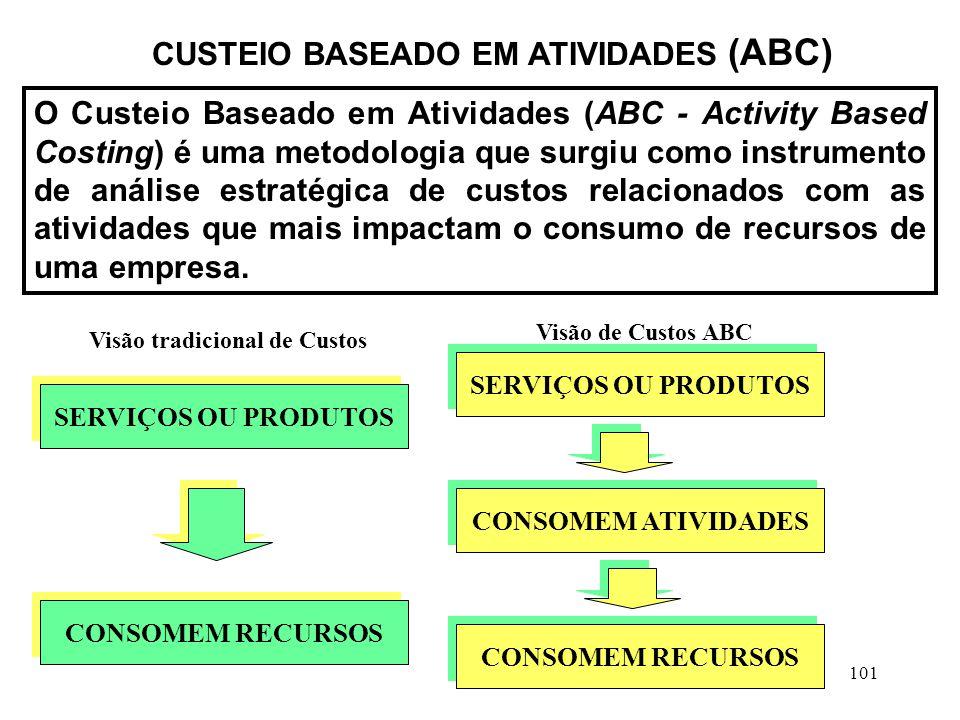 CUSTEIO BASEADO EM ATIVIDADES (ABC) Visão tradicional de Custos