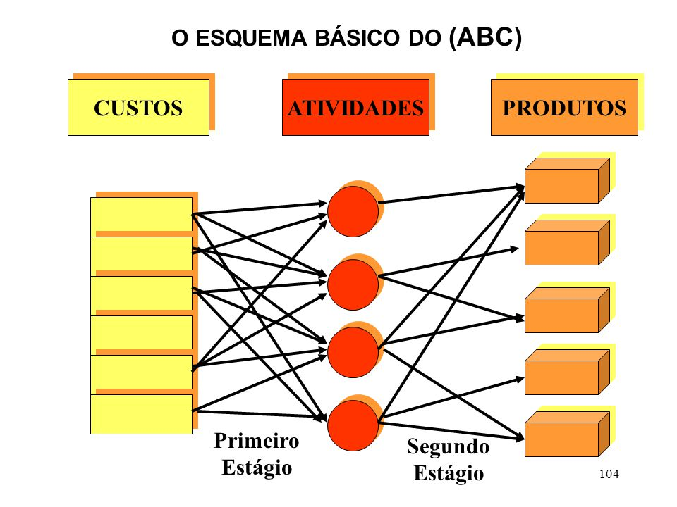 O ESQUEMA BÁSICO DO (ABC)