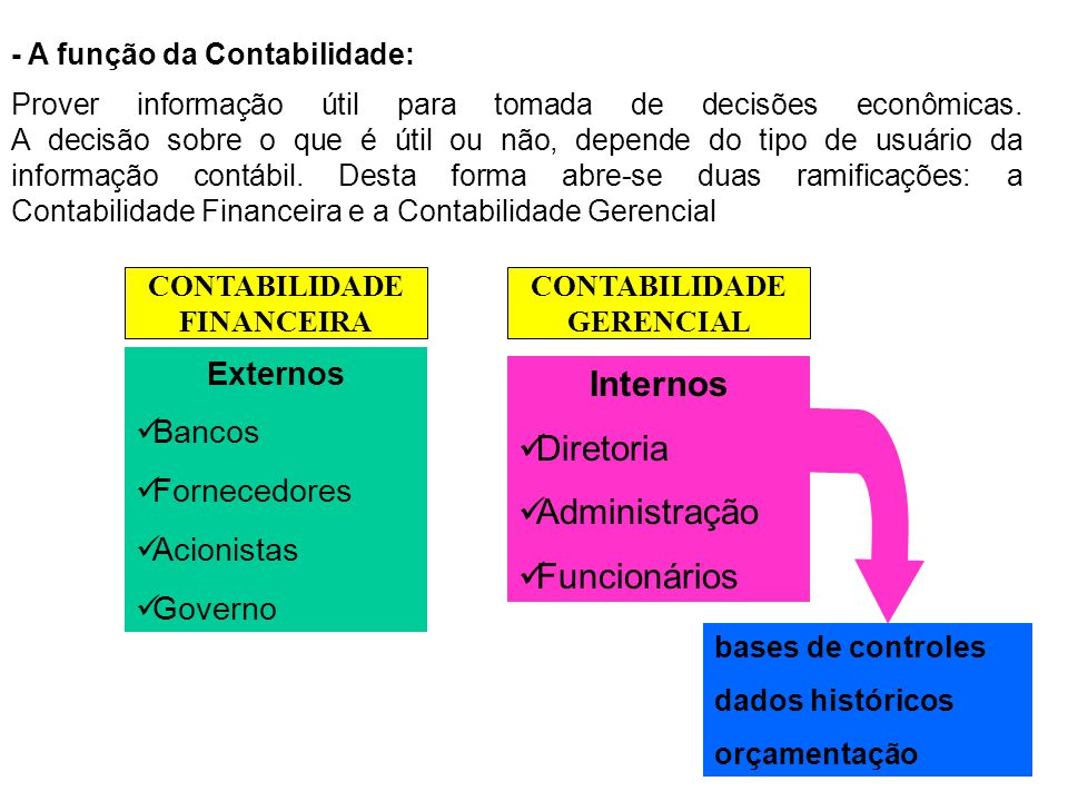 Internos Diretoria Administração Funcionários Externos Bancos